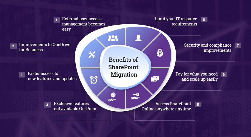 Benefits Of SharePoint Migration