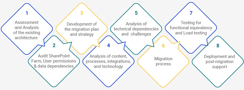SharePoint Migration Process